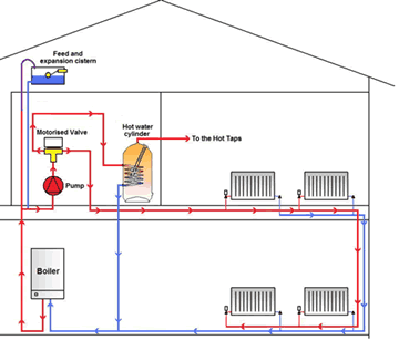 Central Heating Repairs Power Flushing