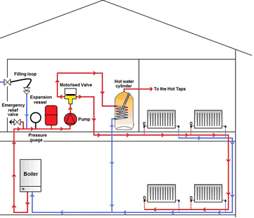 Sealed Central Heating Systems